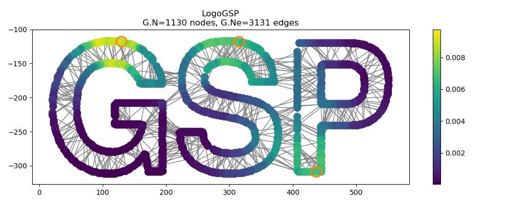 PyGSP: Graph Signal Processing in Python — PyGSP 0 5 1 documentation